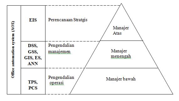 3 tingkatan manajer dalam perusahaan