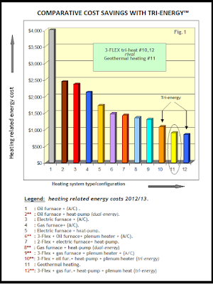 bar graph chart showing comparative cost savings with tri energy
