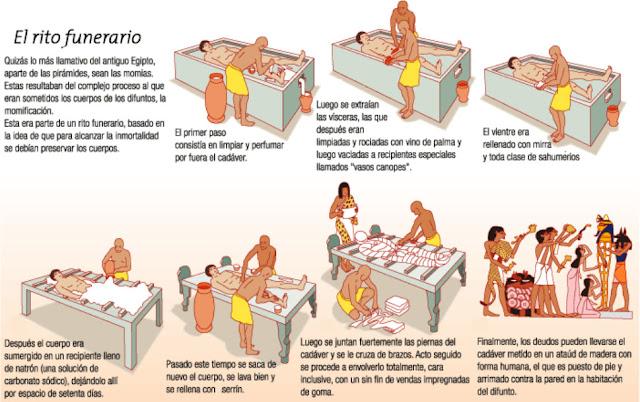 Resultado de imagen de extracción organos momificación