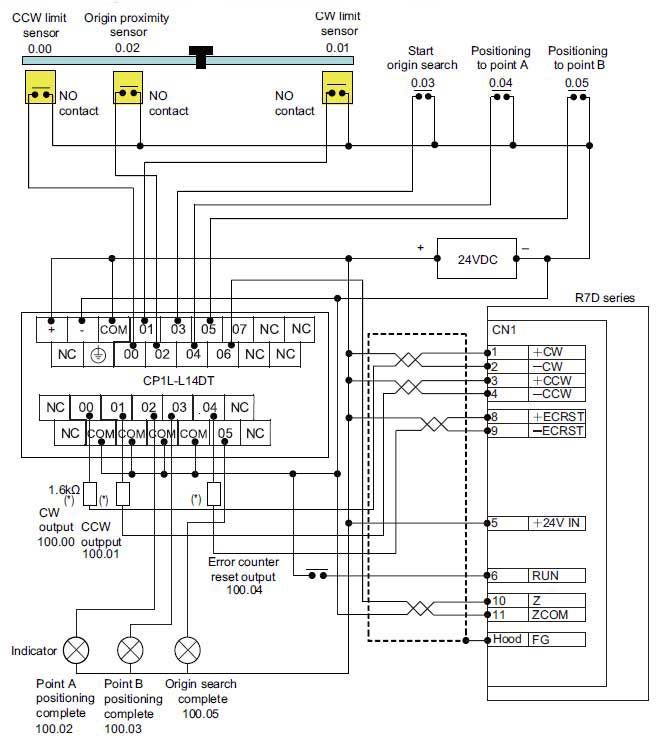 servo drivers for positioning using omron cp1l plc