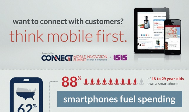 Image: Want to Connect With Customer? Think Mobile First