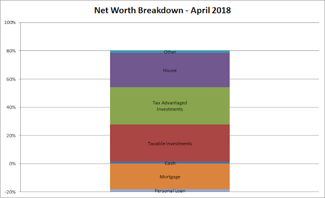 net worth | balance sheet | equity | financial independence | assets | liabilities