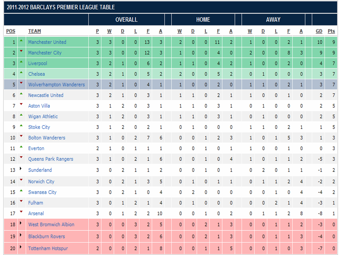 My world in pictures words barclay premier league 2011 - Barclays premier league ranking table ...
