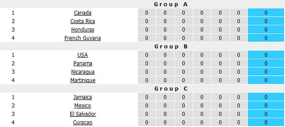 Pembagian grup CONCACAF Gold Cup 2017 di USA