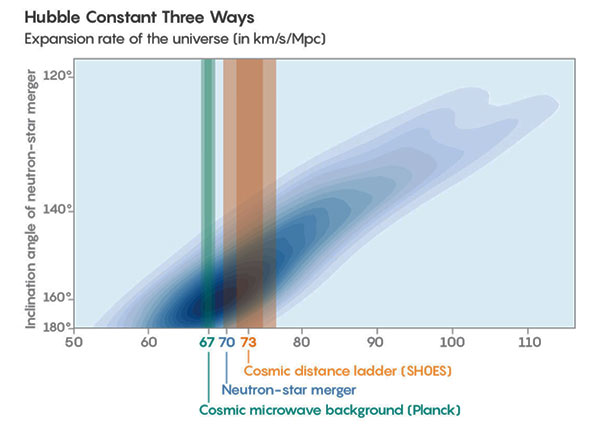Three separate methods start to close in on the value of Hubble constant (Source: www.quantamagazine.org)