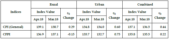 Consumer Price Index(CPI) For Rural, Urban & Combined April 2018