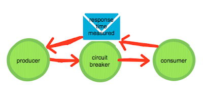 How Netflix's Circuit Breaker Works - DZone Performance