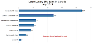 Canada large luxury SUV sales chart July 2015