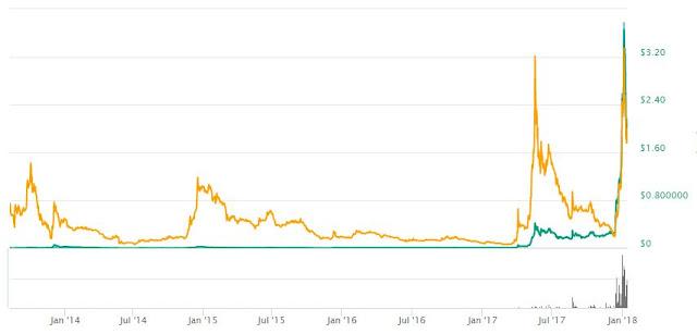 ripple growth graph