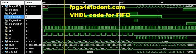 Fifo Vhdl Code