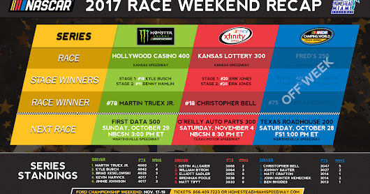 RACE RECAPS- MONSTER ENERGY NASCAR CUP SERIES ROUND OF 8 IS SET FOLLOWING KANSAS