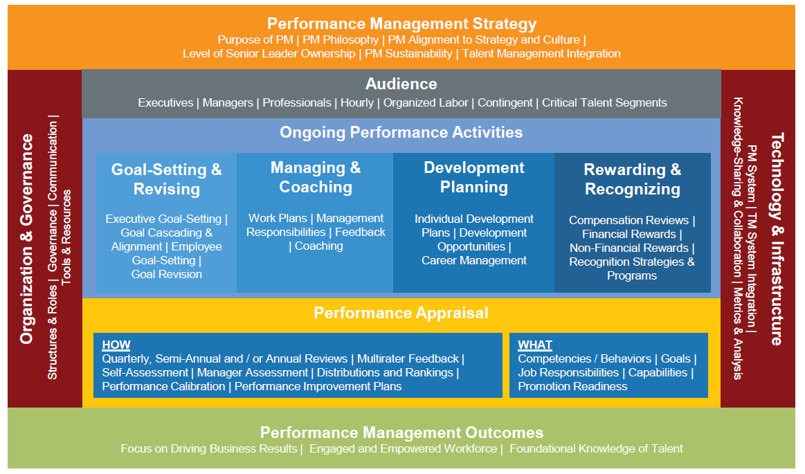 sustainable talent management Process that optimizes a sustainable talent management process 51.