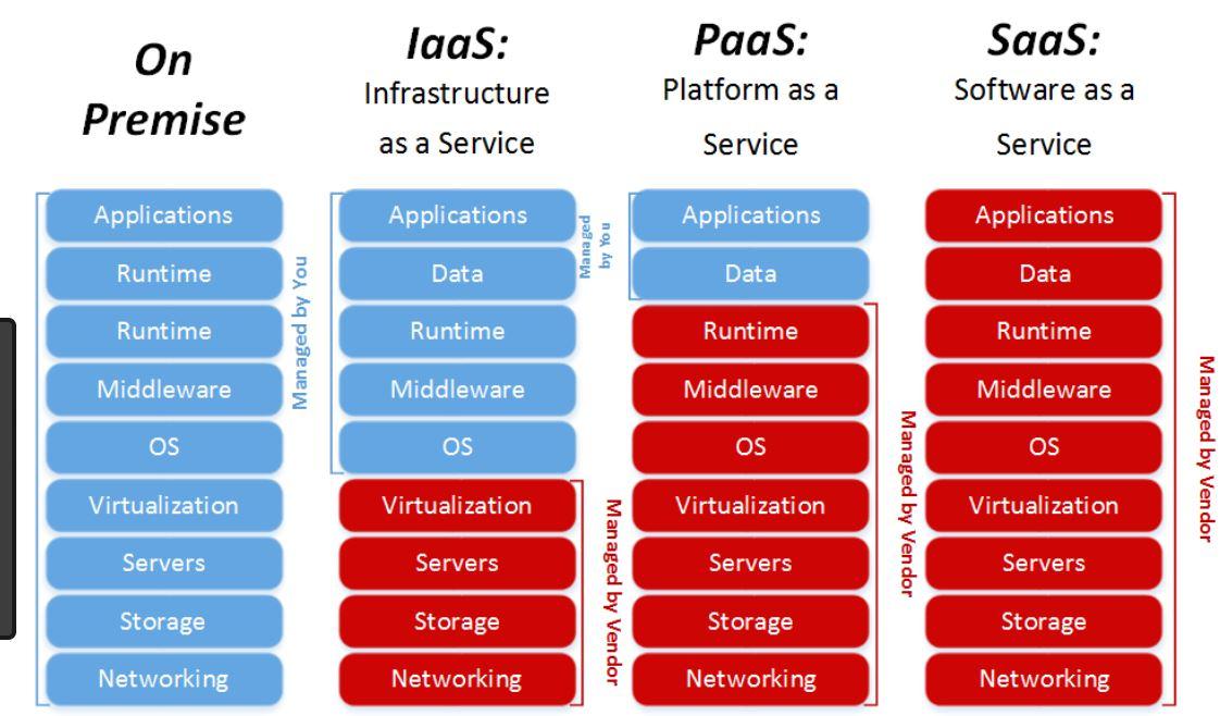 Cloud-com-service-model-diagram Saas Platform Examples on for marketing, acclivity healthcare, company's revenue, b2b multi-sided,