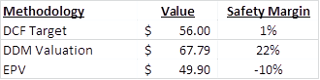 Qualcomm Intrinsic Valuation QCOM