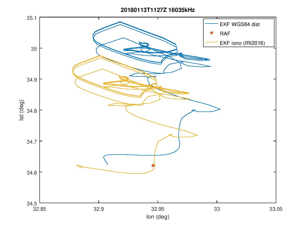 Signal Monitoring and Analysis: Using an extended Kalman
