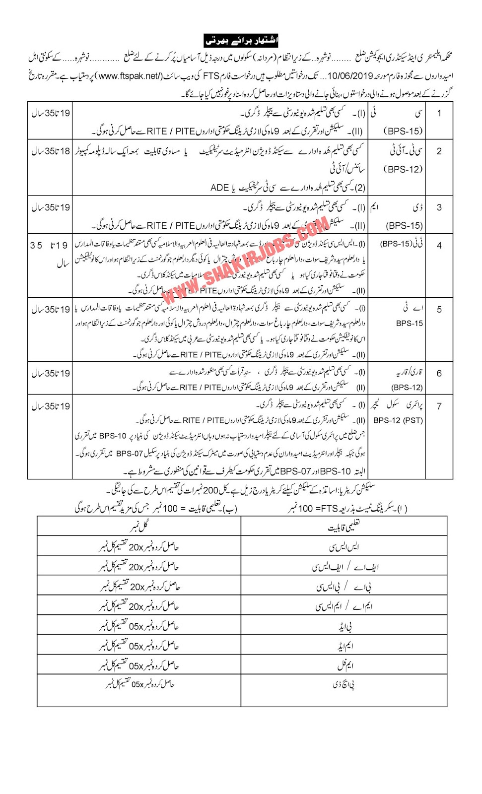 Directorate Of Elementary & Secondary Education KPK District Nowshera Male Jobs 2019