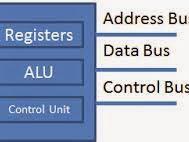 Register Sebagai Alat Penyimpan Data digital