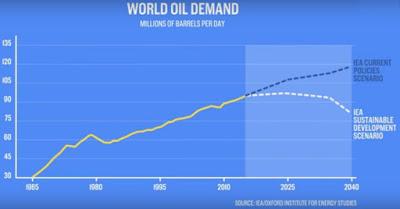 petrolün devri sona eriyor
