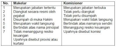 Perbedaan Makelar dan Komisioner