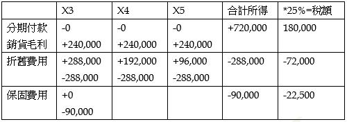 邦尼解題學會計~考題分類專區: 十二月 2016