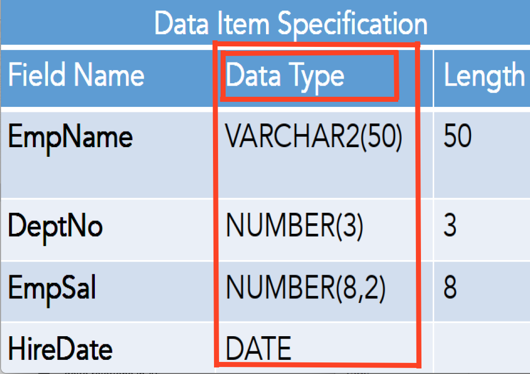 Database Concepts: Data type in Oracle