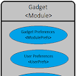 Gadget/Widget in Liferay