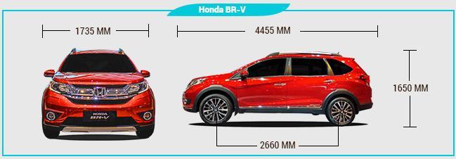 Spesifikasi Dan Fitur Mobil Honda BR V