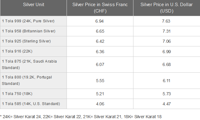 Silver Price Today In Switzerland Swiss Franc Chf