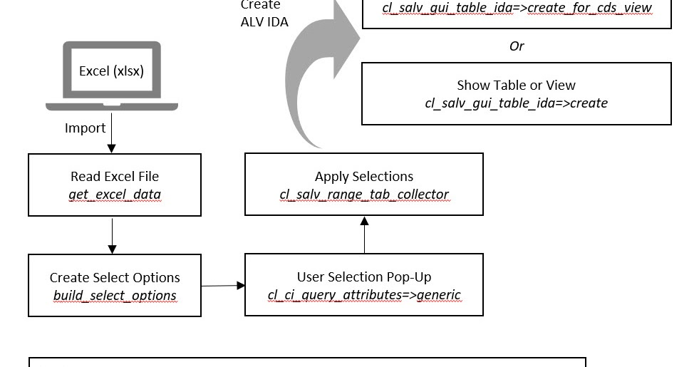 SAP ABAP Central: Dynamic Selection Screen with ALV IDA and Excel