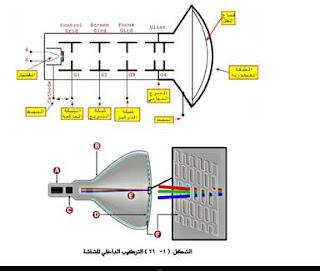 التركيب الداخلي لشاشة التلفزيون