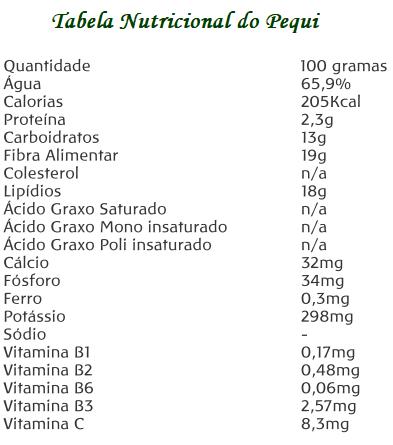 Tabela Nutricional do Pequi (Caryocar brasiliense Camb)