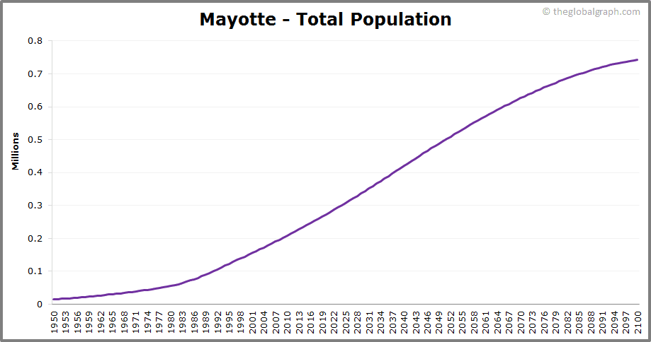 Mayotte  Total Population Trend