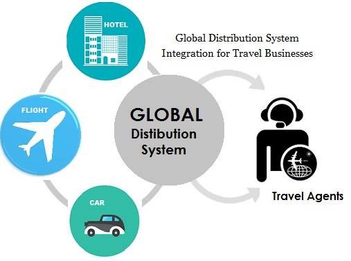 GDS Integration Service | Global Distribution System Integration for
