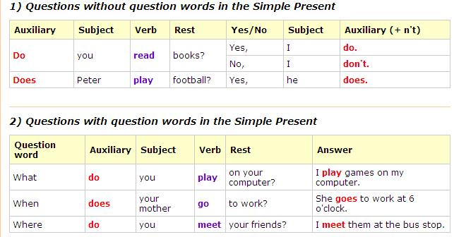 TEENS 2: QUESTION WORDS -PRESENT SIMPLE