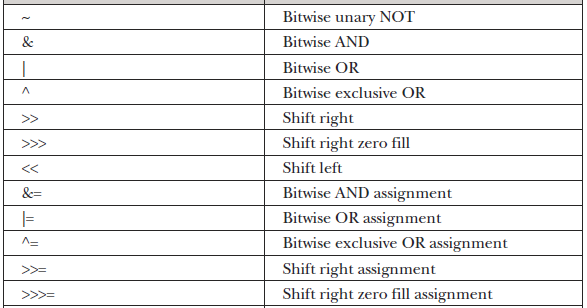 Bitwise Operators in Java with Examples