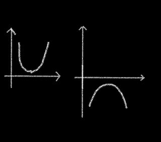 Definit Positif dan Definit Negatif Fungsi Kuadrat.
