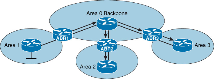 OSPF Show Commands : Cisco, Juniper, Huawei, HP and Arista Networks