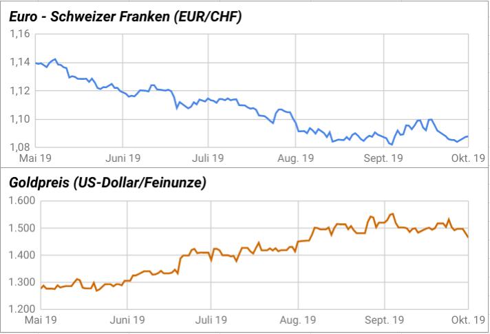 Vergleich EUR/CHF-Kurs und Goldpreisentwicklung 2019 grafisch dargestellt