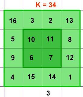 quadrato magico di Durer
