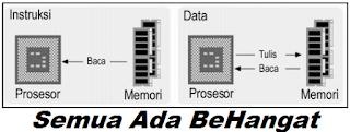 Aliran data pada sebuah komputer