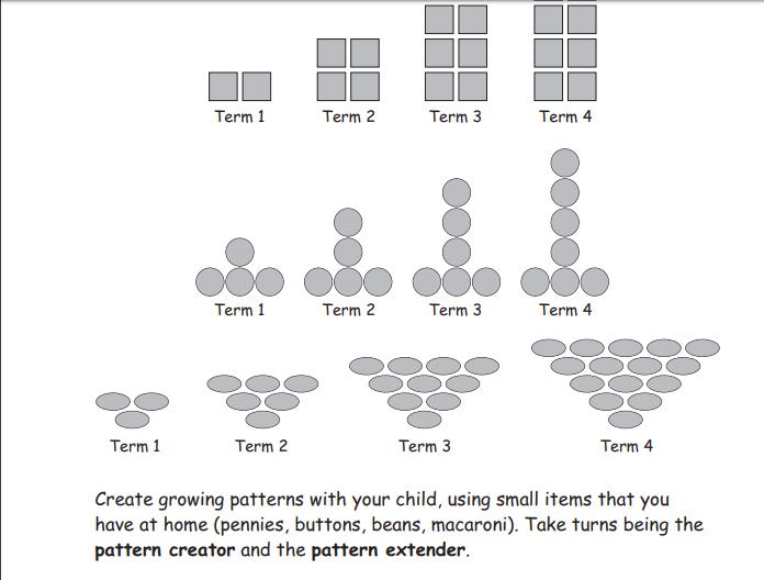 grade 3 newsletter growing and shrinking patterns. Black Bedroom Furniture Sets. Home Design Ideas