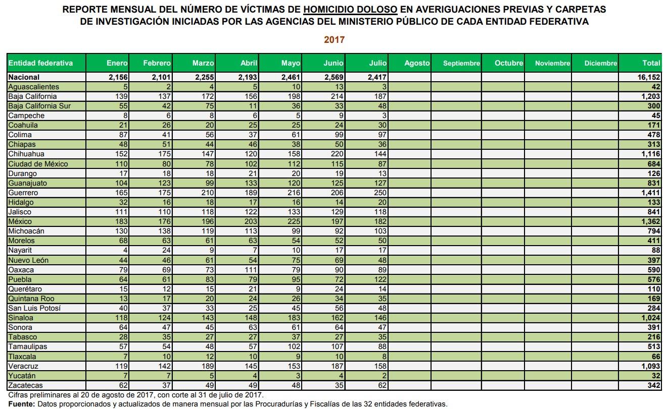 Las cifras de homicidios. FOTO: SNSP