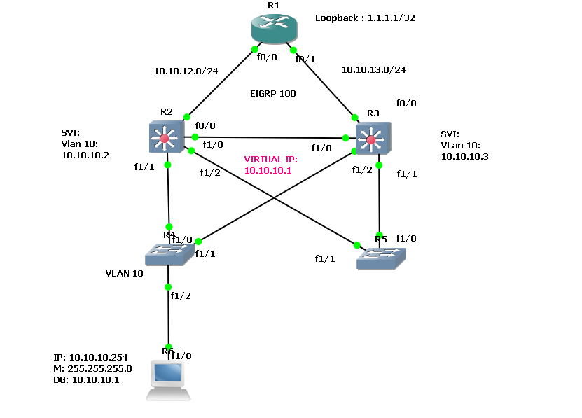 HSRP - Fundamentals | MY PATH TO CCIE