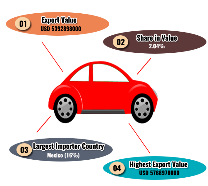 Export Genius: Cars Export Data of India 2015 - Trade