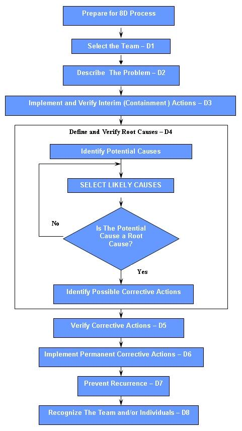 8d process flow diagram atomo family 8d  eight disciplines  problem solving process  eight disciplines  problem solving process