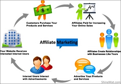How affiliate system works