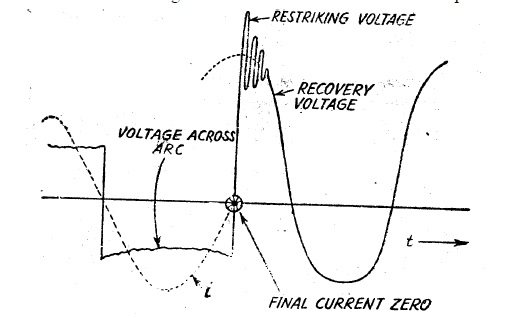 Transient-Recovery-Voltage-TRV