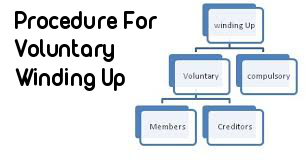 Procedure-Voluntary-Winding-up-Company-In-India