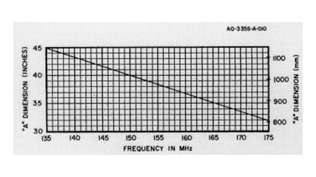 Ukuran panjang tubing bagian A antena V2R D-antenna.
