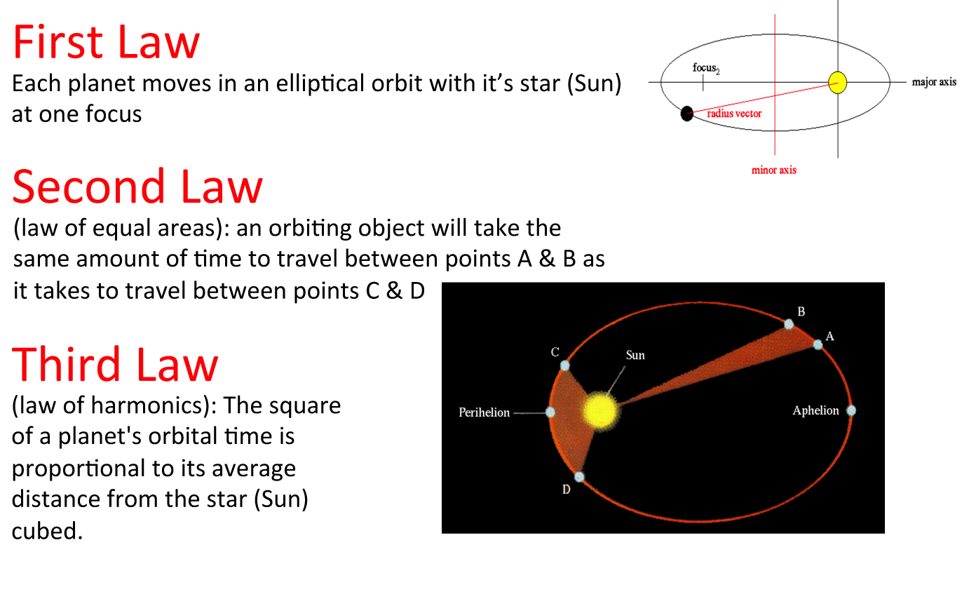 kepler's laws of planetary motion Figure 1: illustration of kepler's three laws with two planetary orbits (1) the orbits are ellipses, with focal points f 1 and f 2 for the first planet and.